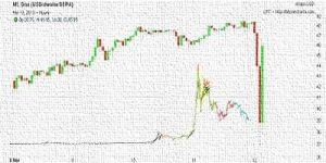 Beneficios del Bitcoin en alza