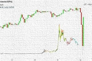 bitcoin alza