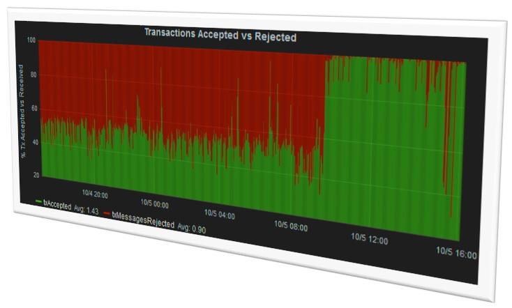 Segwit-gráfico de la maleabilidad de las transacciones