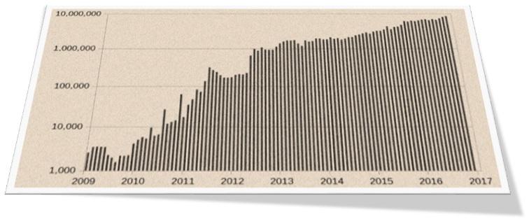 Segwit-gráfico de transacciones