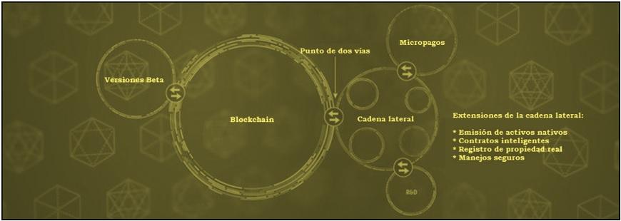 Segwit-presentación de las cadenas laterales