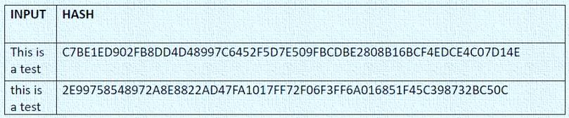 Segwit-prueba del algoritmo SHA-256