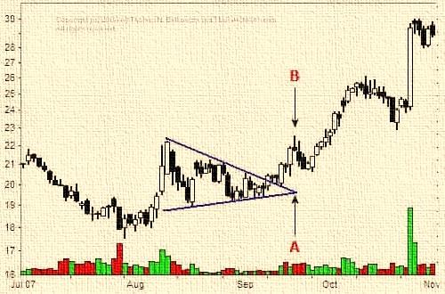 Copy trading-ápice del triángulo