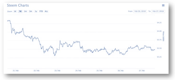 Steemit-gráfica de la moneda Steem