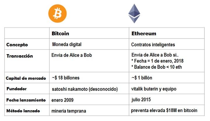 Ethereum-comparación con Bitcoin