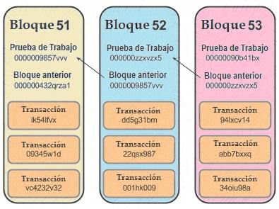 Minería de Bitcoin. Encriptación del bloque