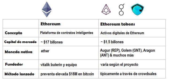 Tokens Ethereum-comparación con Ethereum