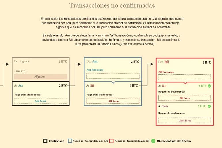 Red Lightning-transacciones no confirmadas