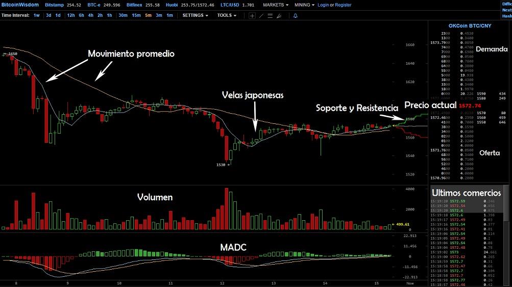 BitcoinWisdom-análisis técnico