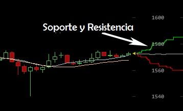 BitcoinWisdom-soporte y resistencia