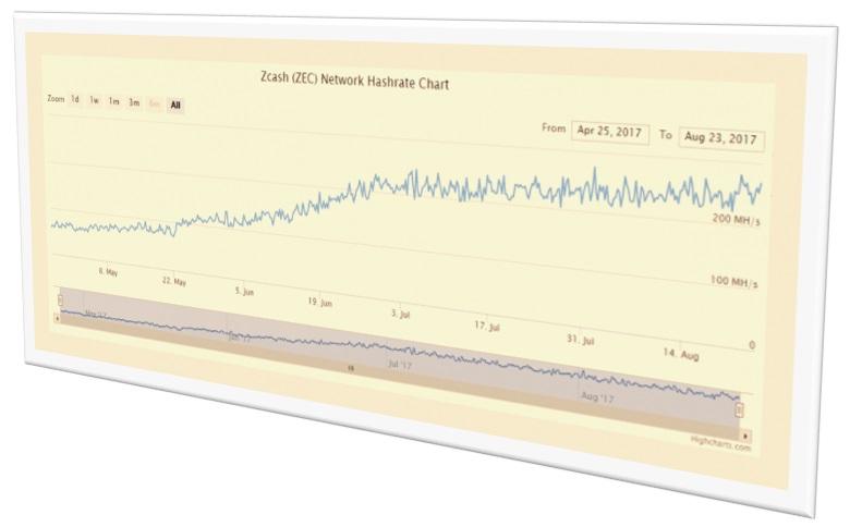 Zcash-estadística de la tasa de hash