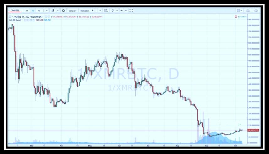 Monero-Precio de cotización en TradingView