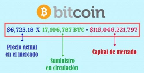 Cálculo de la capitalización de mercado