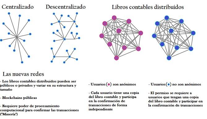 Blockchain-tecnología distribuida