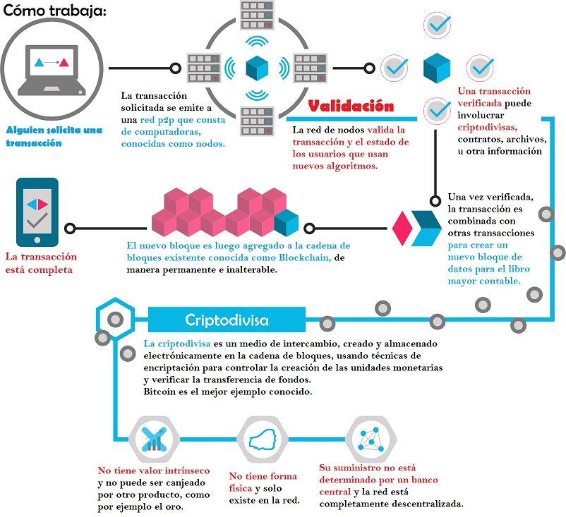 Cómo trabaja Blockchain