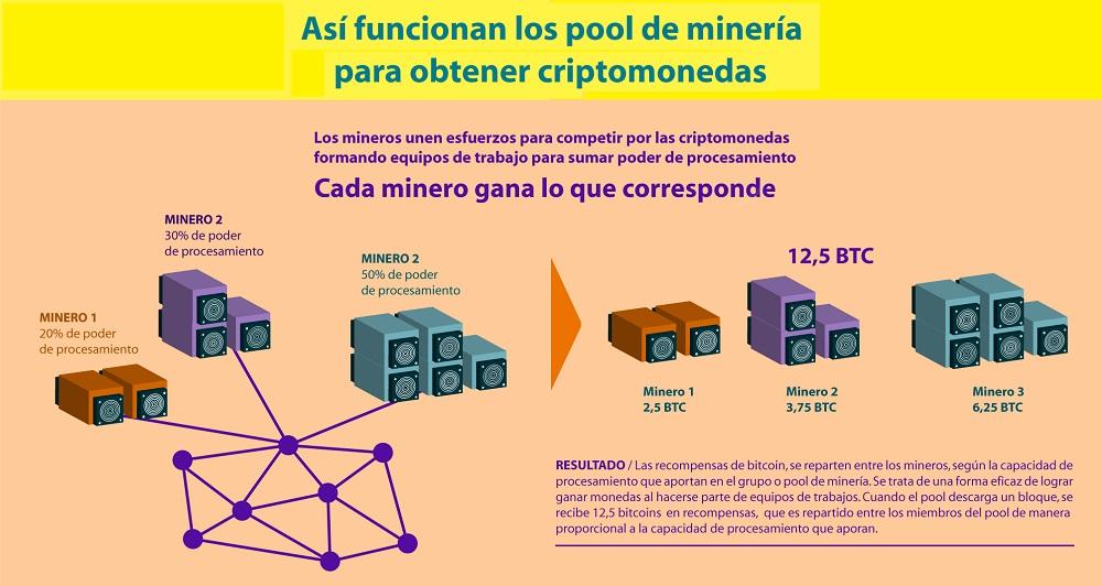 Pool de minería: Función