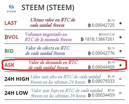 Bittrex-valor de la criptomoneda