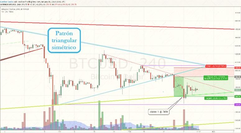 Copy trading-análisis de riesgo