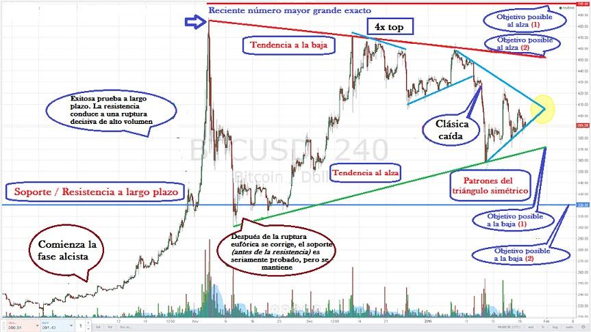 Copy trading-análisis gráfico