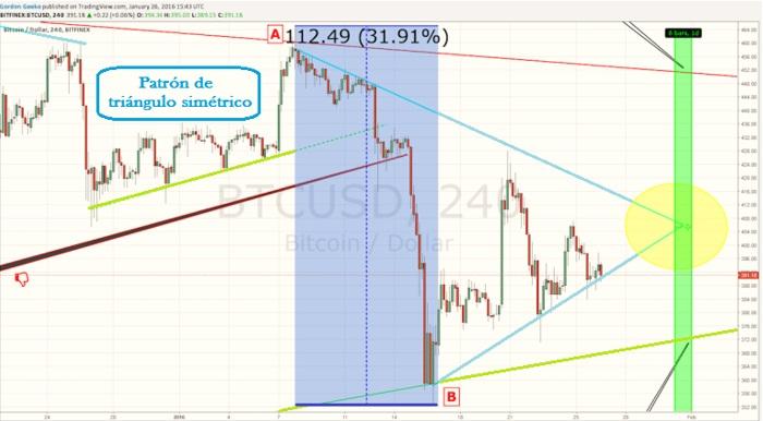 Copy trading-patrón de triángulo simétrico