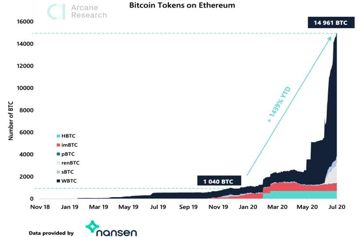 Bitcoin tokens en Ethereum. Prime XBT