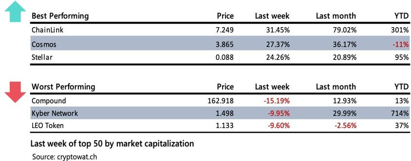 Mercado de capitalización. Prime XBT