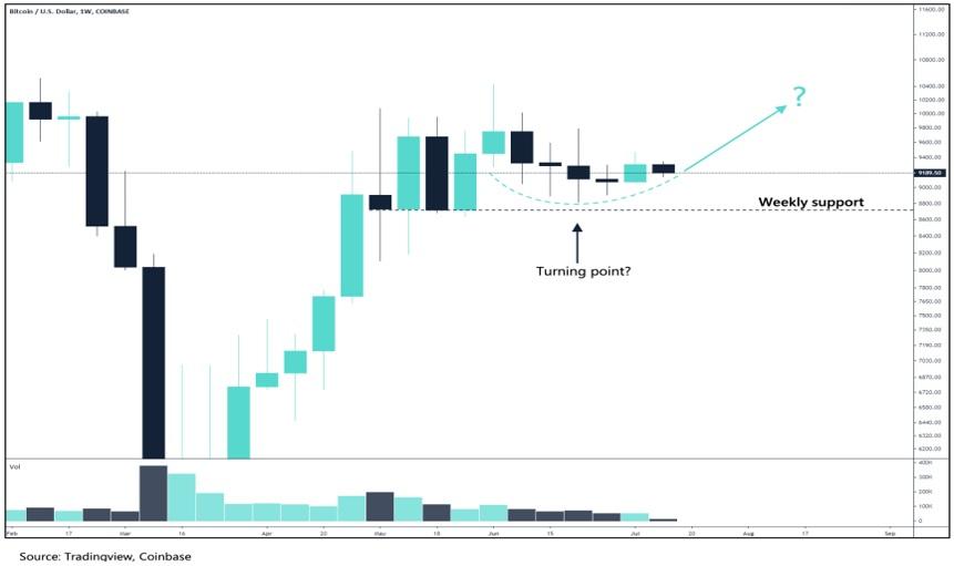 Volatilidad. Prime XBT